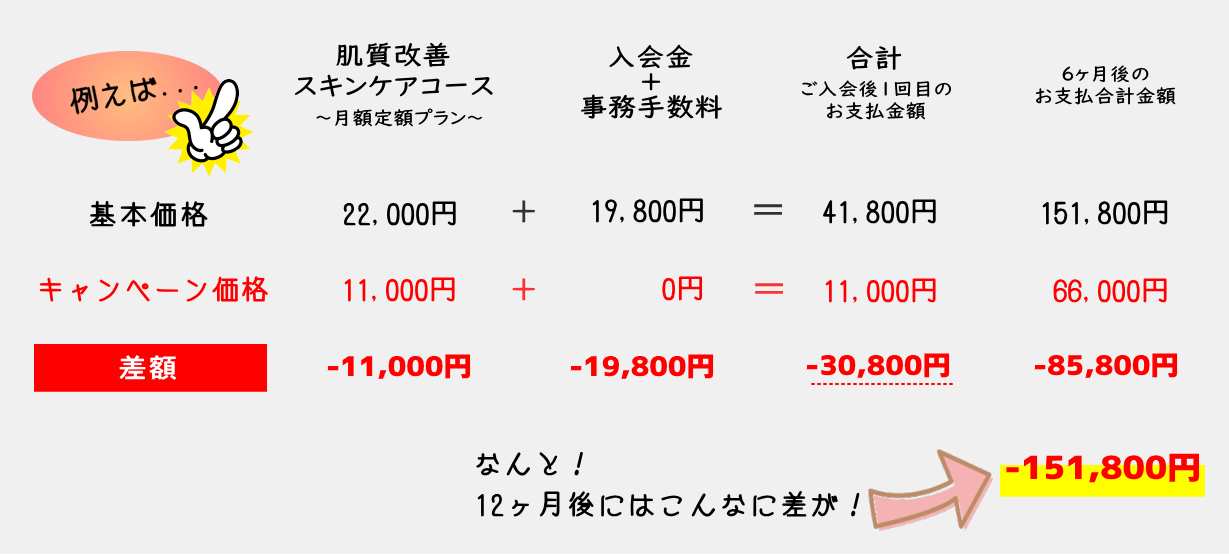 基本価格とキャンペーン価格との比較